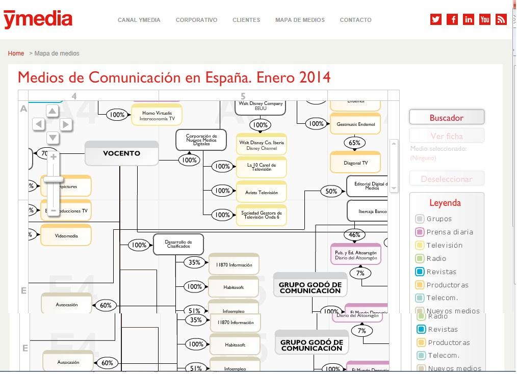 Mapa de medios de comunicación en España 2014