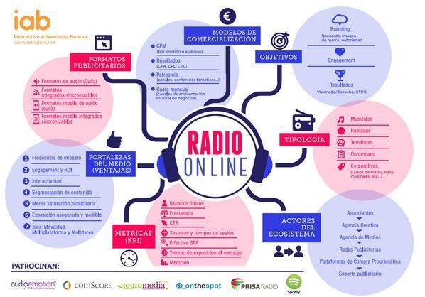 Infografía de radio online