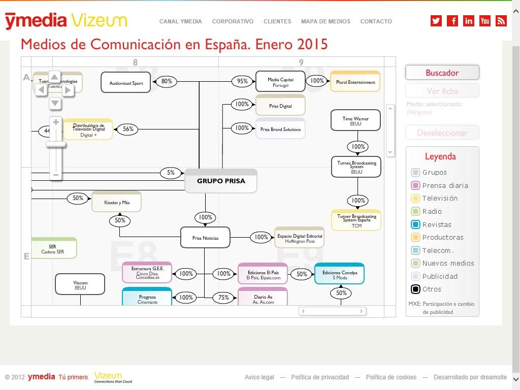 Mapa de medios de comunicación en España
