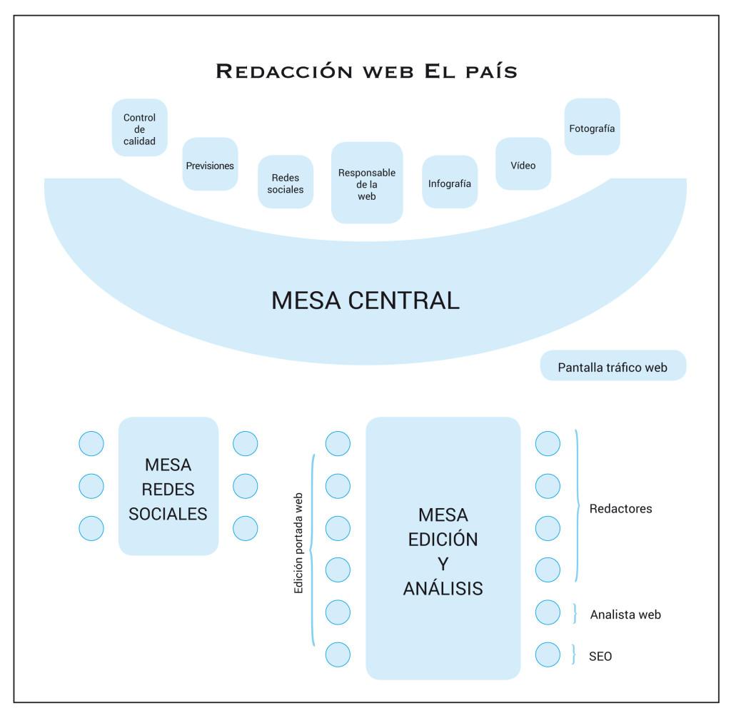 Redacción web El País