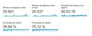 Estadísticas blog 2015