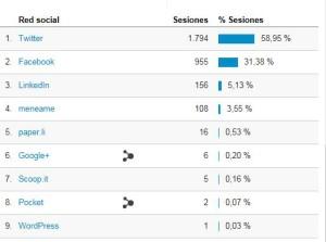 Redes sociales blog