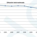 La situación de la prensa en España en diez gráficos