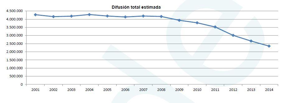 Difusión total de prensa en España