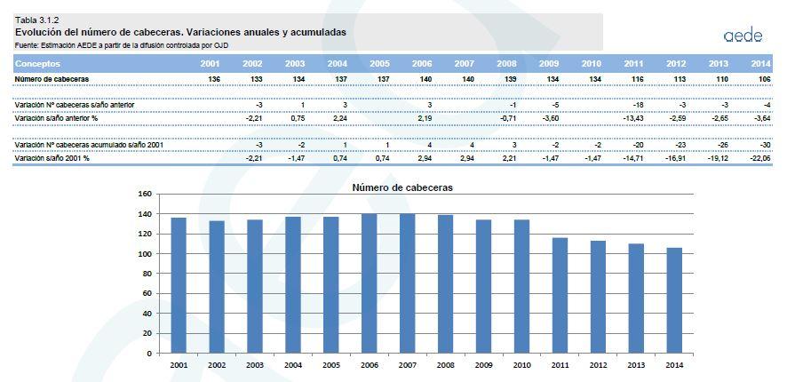 Número de cabeceras en España