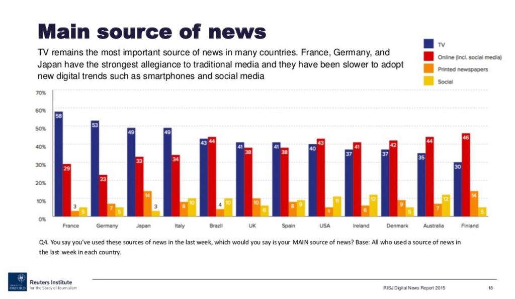 Informe Reuters Institute