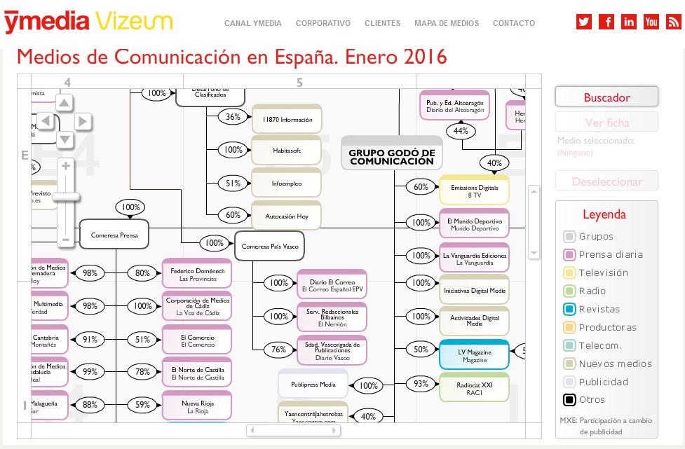 Mapa medios de comunicación España 2016