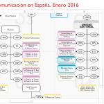 Mapa interactivo de medios de comunicación en España 2016