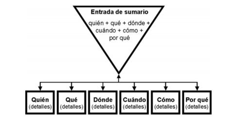 Entradilla, Ramón Salaverría