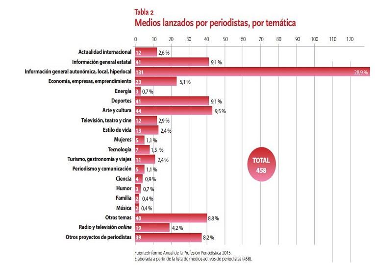 Datos de la APM sobre medios de comunicación creados por periodistas