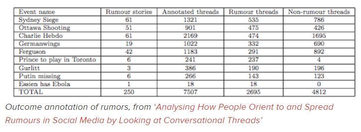 Estudio sobre la difusión de rumores falsos y noticias verdaderas