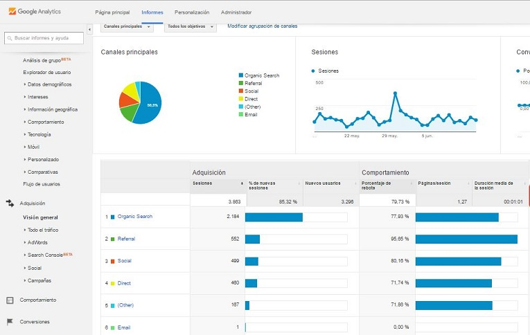 Tutorial Google Analytics Periodistas
