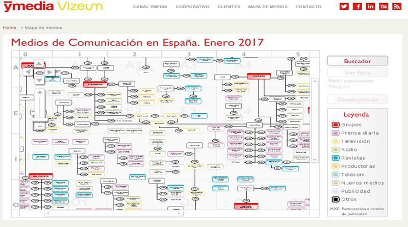 Listado de grupos y medios de comunicación de España 2017 desarrollado por Ymedia