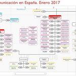 Grupos y medios de comunicación en España en 2017