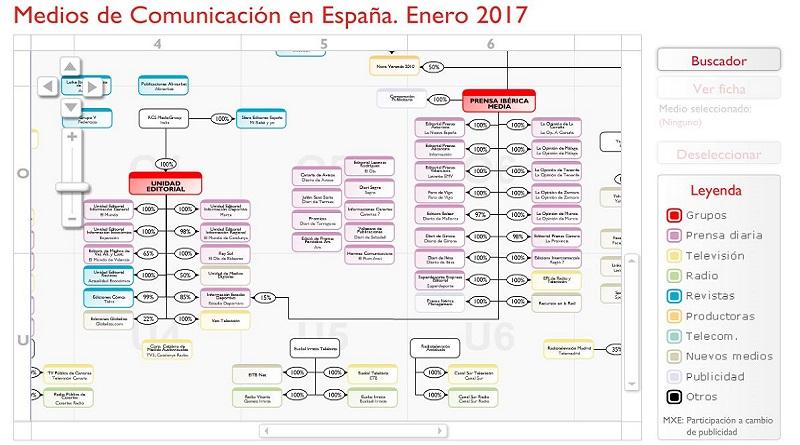 Listado de grupos de comunicación en España realizado por Ymedia