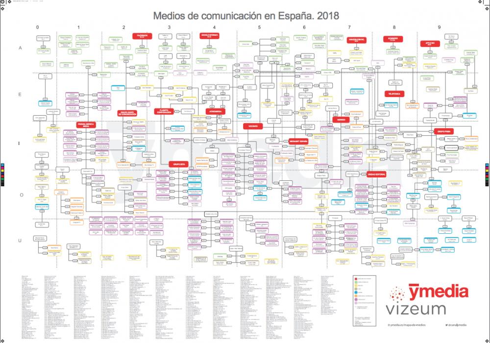 ¿Cuáles son los principales grupos y medios de comunicación españoles? Un mapa de Ymedia recoge el panorama de los medios en España