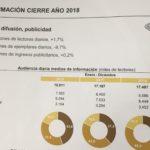 Situación de la prensa en España en 2018 en 10 gráficos