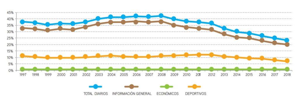Caída de la audiencia de los diarios españoles