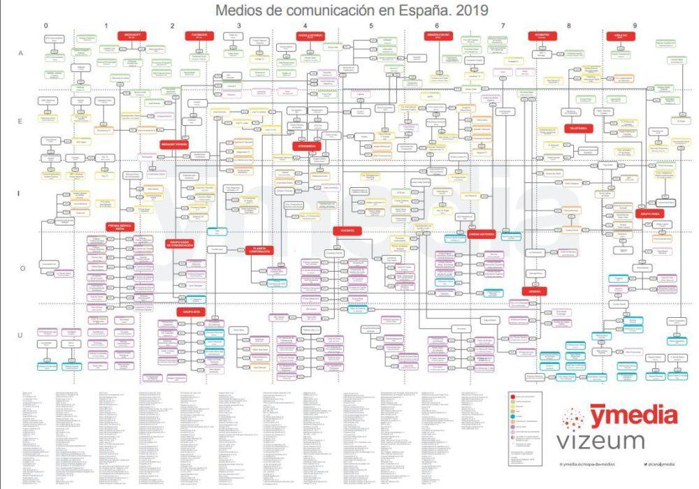 ¿Cuáles son los principales grupos de comunicación en España?